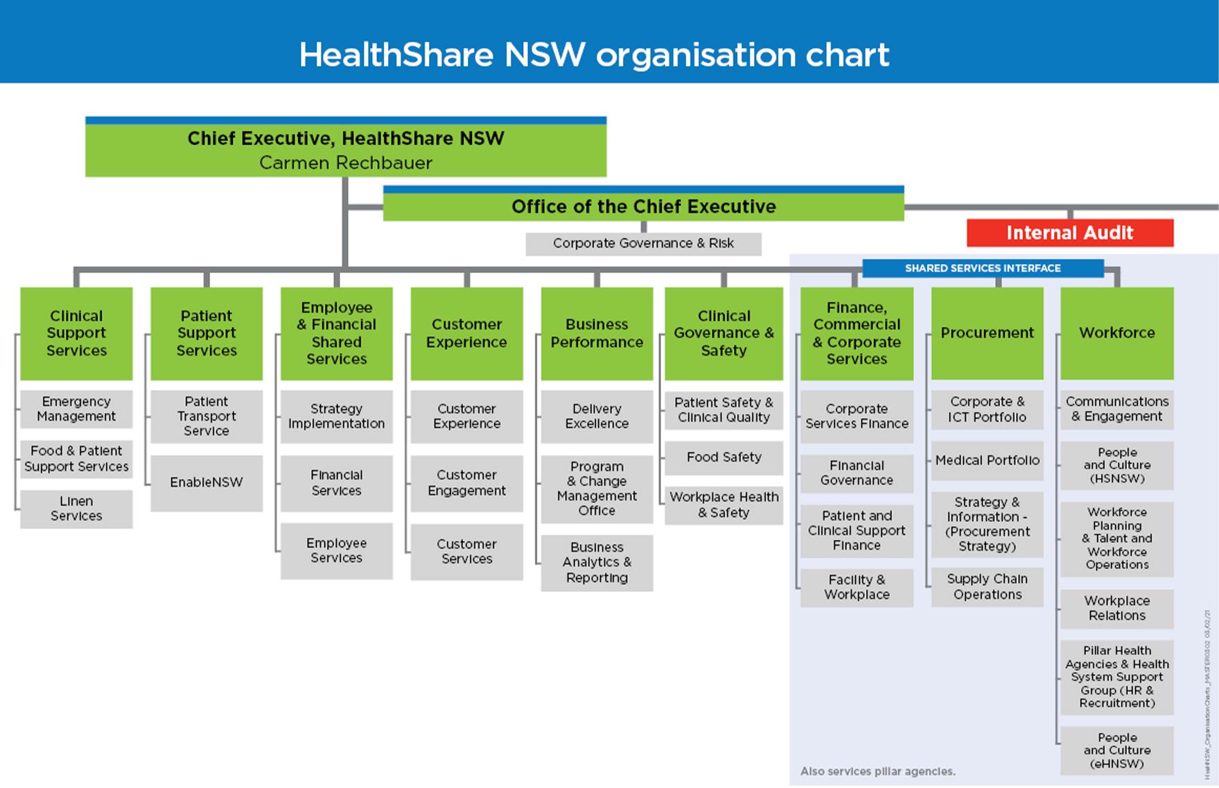 HealthShare NSW organisational chart