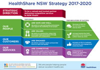 HealthShare NSW Strategic Plan