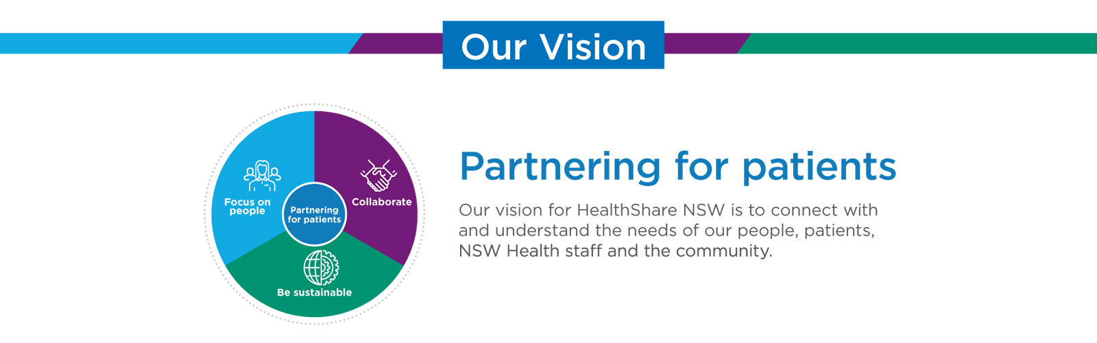 Partnering for patients. Our vision for HealthShare NSW is to connect with and understand the needs of our people, patients, NSW Health staff and the community.